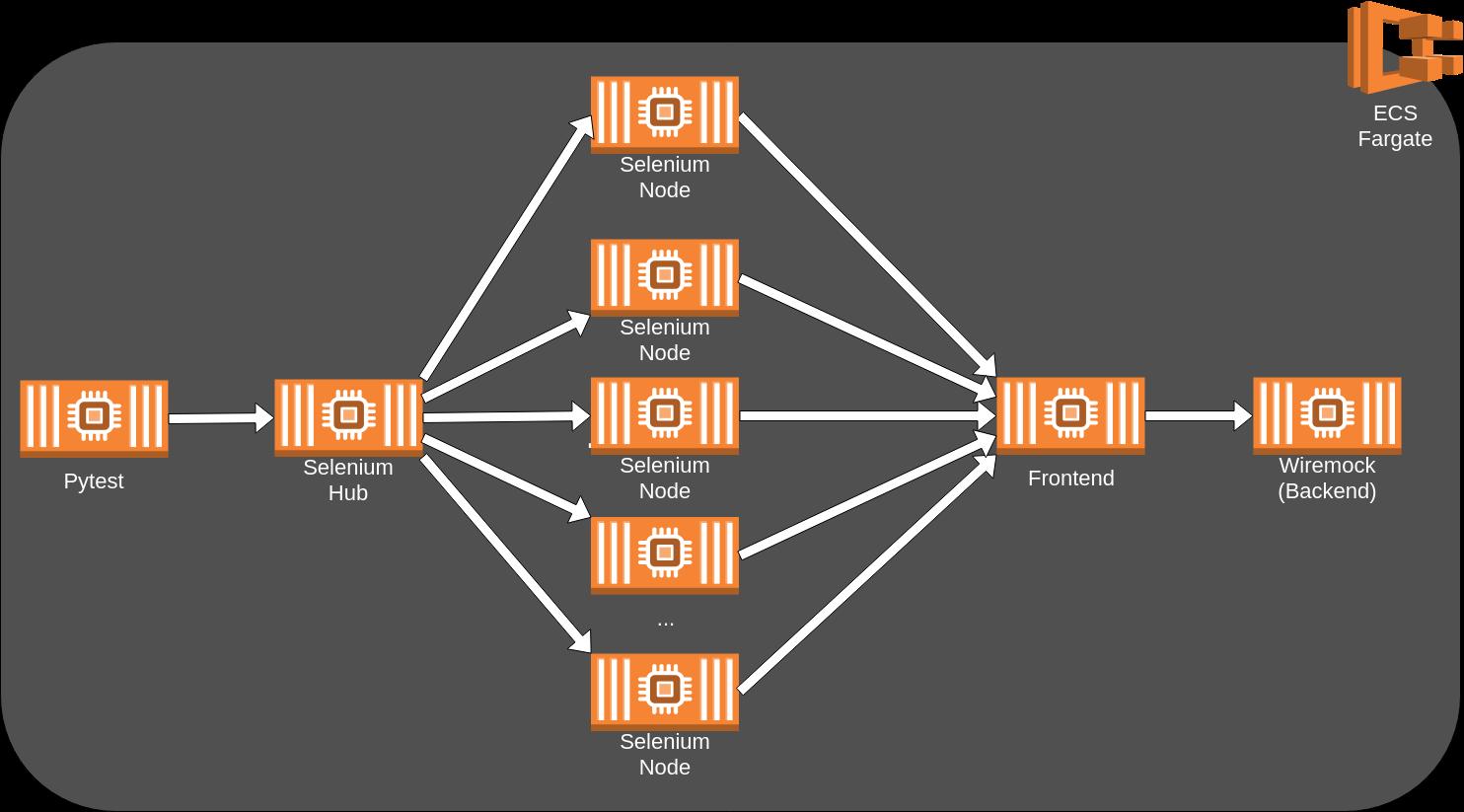 E2E Testing Cluster on AWS Fargate – Part 1 - Blog | cosee de